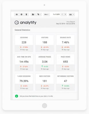 WP Analytify Pro – Email Notifications